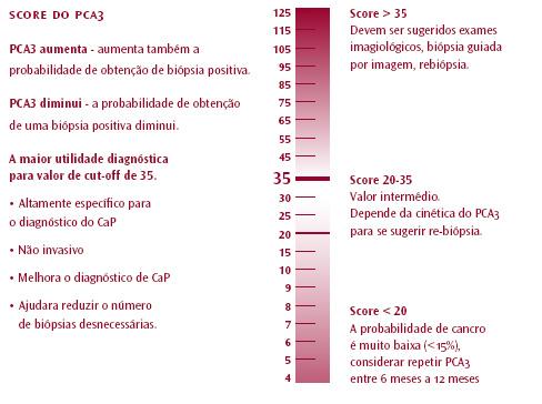 valores de próstata pca3
